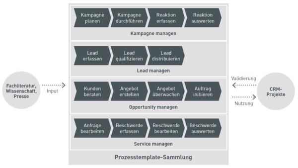 CRM Prozesstemplate