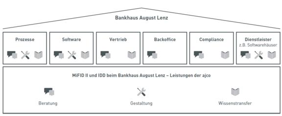 ajco Leistungen bei Bankhaus August Lenz